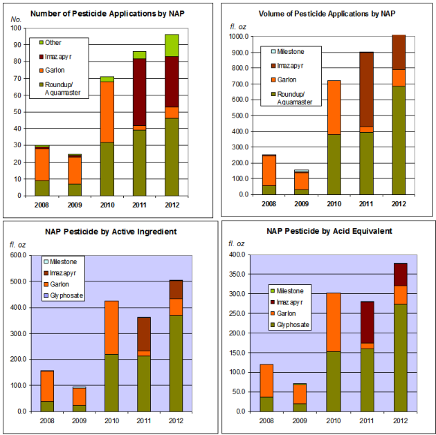 pesticide use number n vol 2008 to 2012