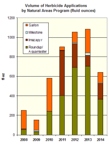 NAP herbicide applications by volume 2014