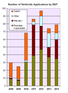 number of herbicide applications by NAP 2014