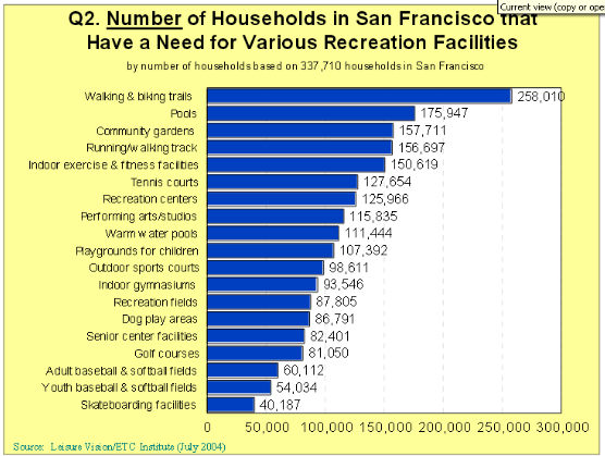 What San Francisco Wants in Its Parks