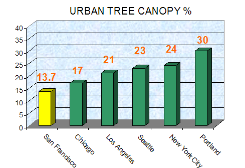 Graph showing urban tree canopy cover in major US cities