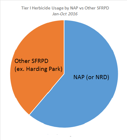 nap-herbicide-use-vs-sfrpd-other-jan-oct-2016