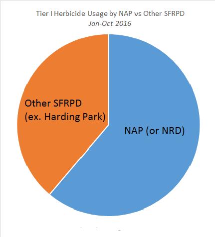 nap-herbicide-use-vs-sfrpd-other-jan-oct-2016