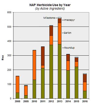 nrd-herbicide-volume-ai-2008-2016-sm2