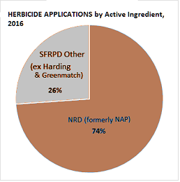 nrd-vs-sfrpd-herbicide-application-2016-sm