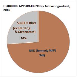 nrd-vs-sfrpd-herbicide-application-2016-sm